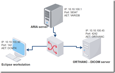 network_diagram_aria_orthanc_eclipse